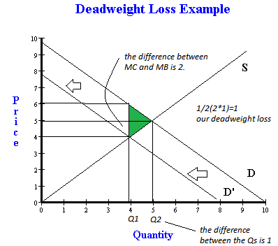 Let's Grow Together: How to calculate deadweight loss ...
